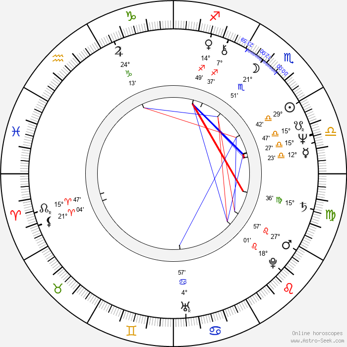 Paul A. Hutton - Birth horoscope chart