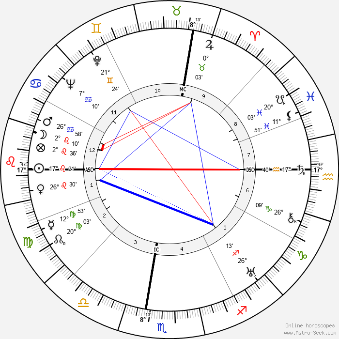 Paul A. Wiese - Birth horoscope chart