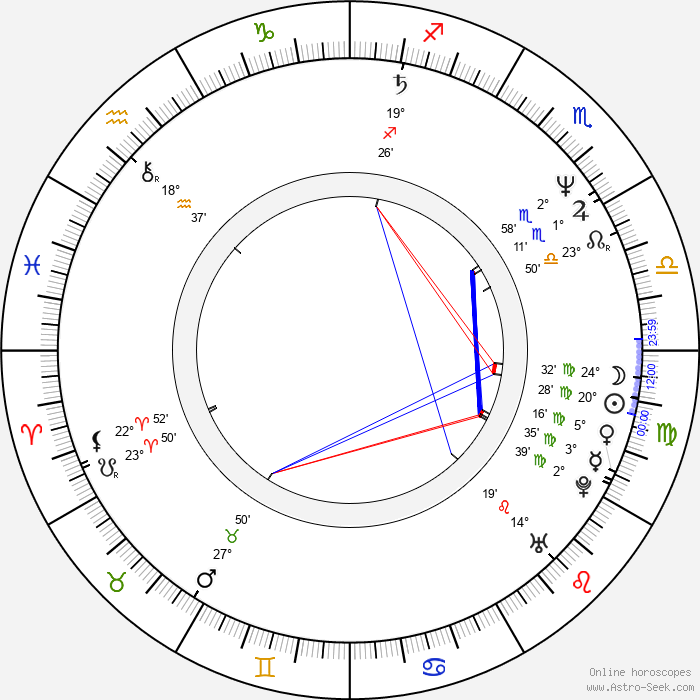 Paul Abascal - Birth horoscope chart