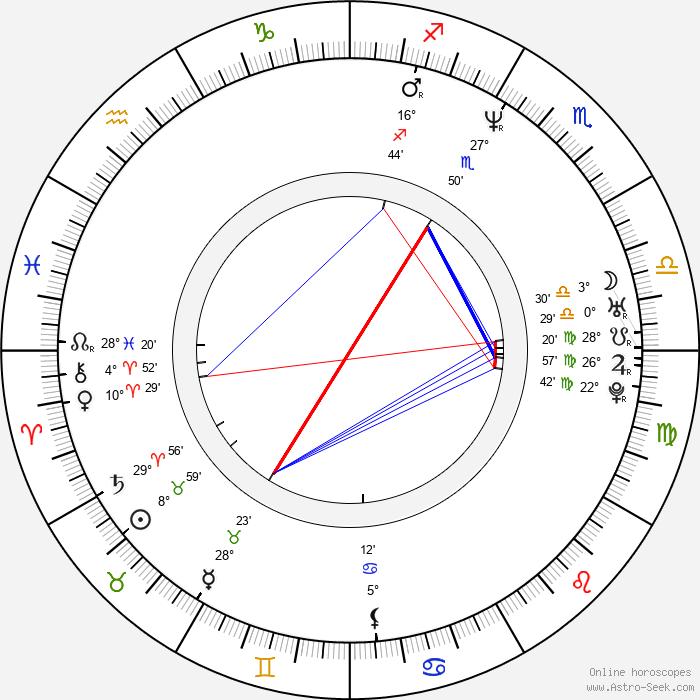 Paul Adelstein - Birth horoscope chart