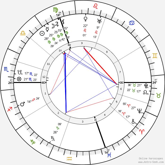 Paul Albert Ancel - Birth horoscope chart