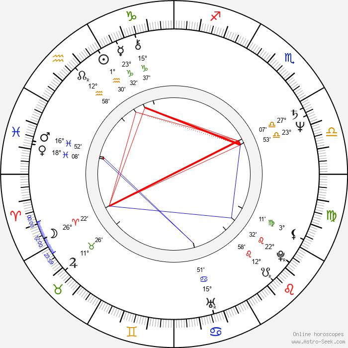 Paul Allen - Birth horoscope chart