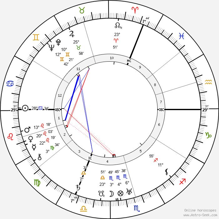 Paul-André Foucault - Birth horoscope chart