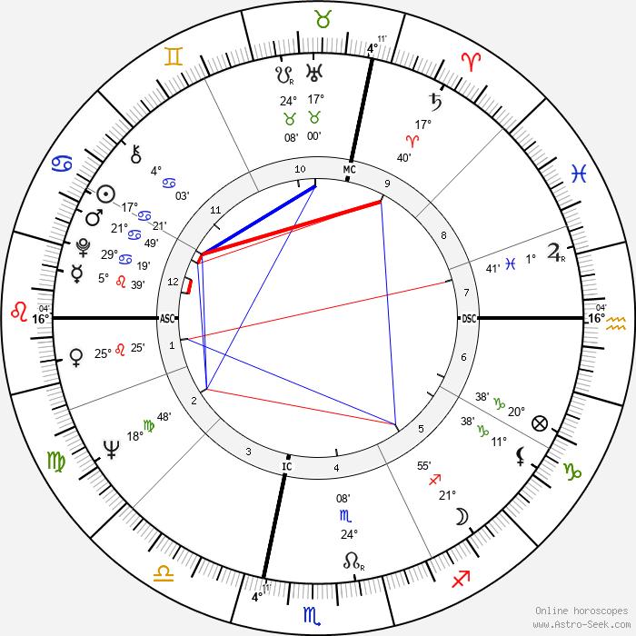 Paul Andreu - Birth horoscope chart