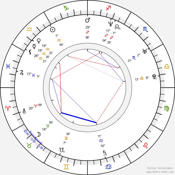 Paul Anthony - Birth horoscope chart