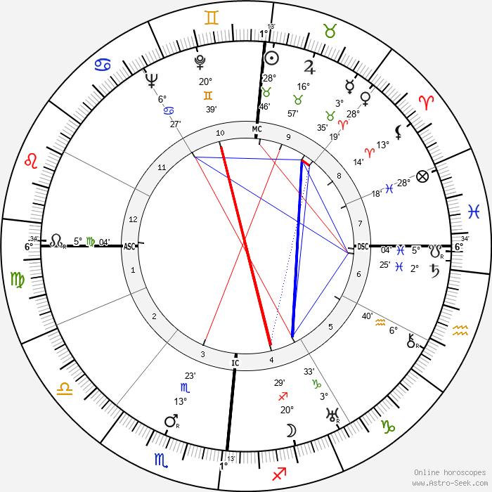 Paul Antier - Birth horoscope chart