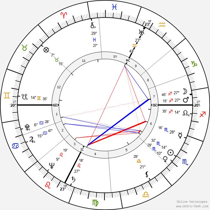 Paul Aussaresses - Birth horoscope chart