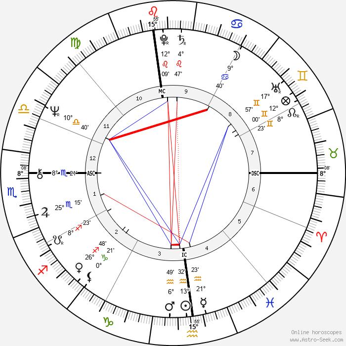 Paul Auster - Birth horoscope chart