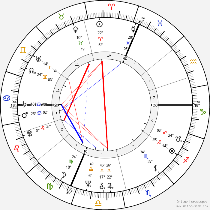 Paul Barril - Birth horoscope chart