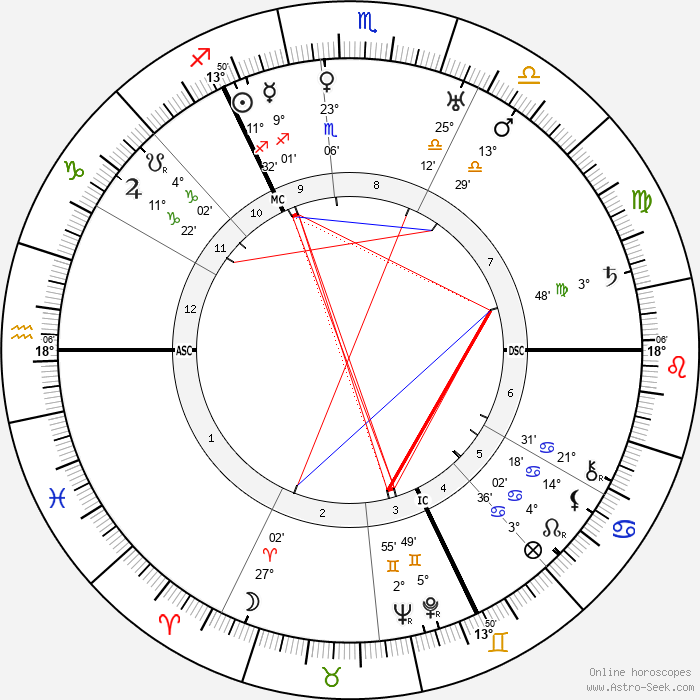 Paul Bern - Birth horoscope chart