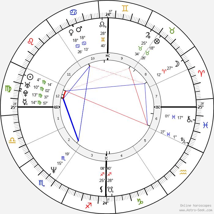 Paul Bernardo - Birth horoscope chart