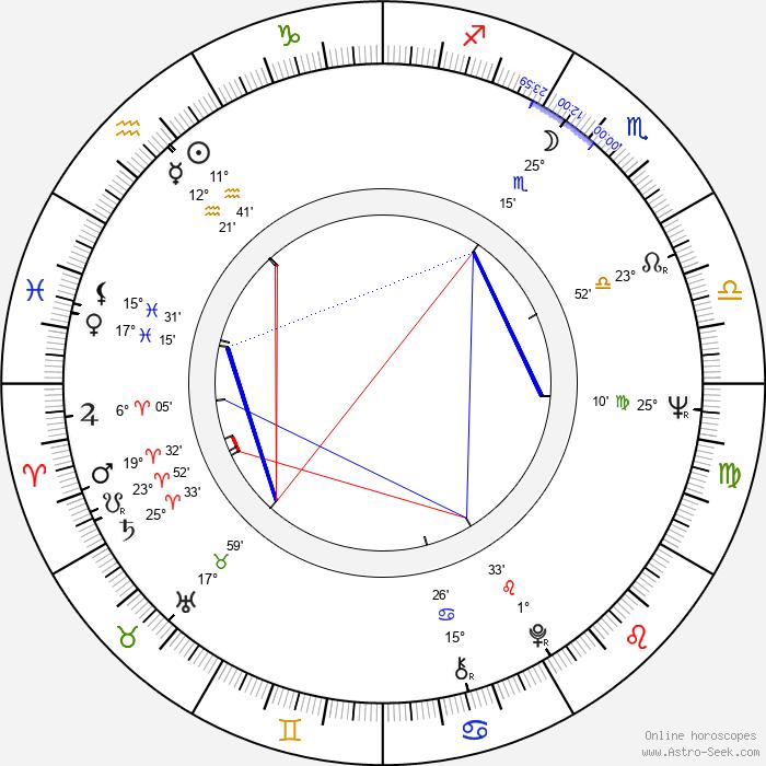 Paul Bollen - Birth horoscope chart