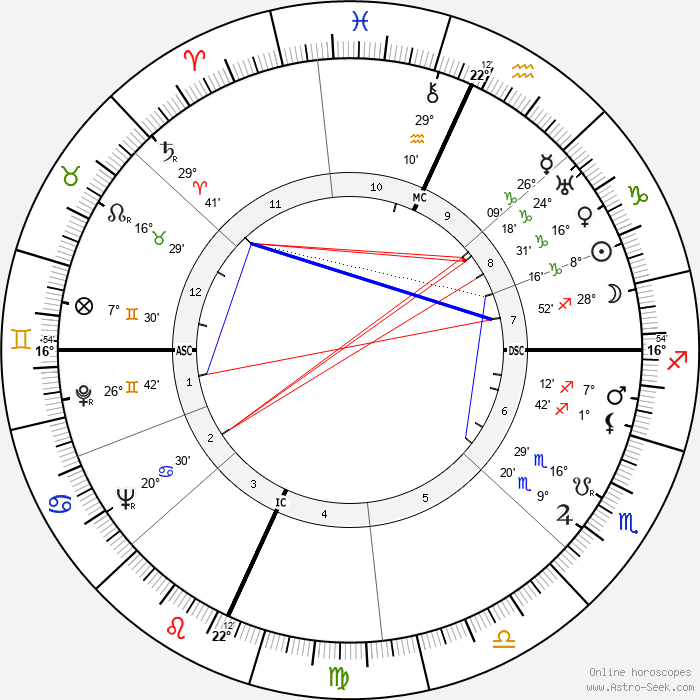 Paul Bowles - Birth horoscope chart