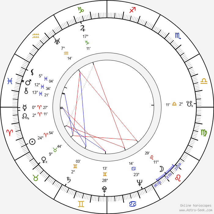 Paul Brennan - Birth horoscope chart