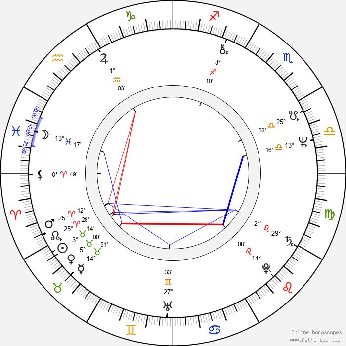 Paul Brickman - Birth horoscope chart