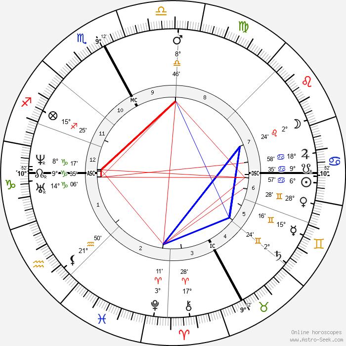 Paul Broca - Birth horoscope chart