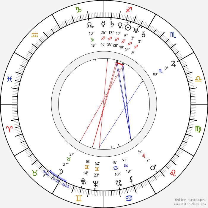Paul Brunton - Birth horoscope chart