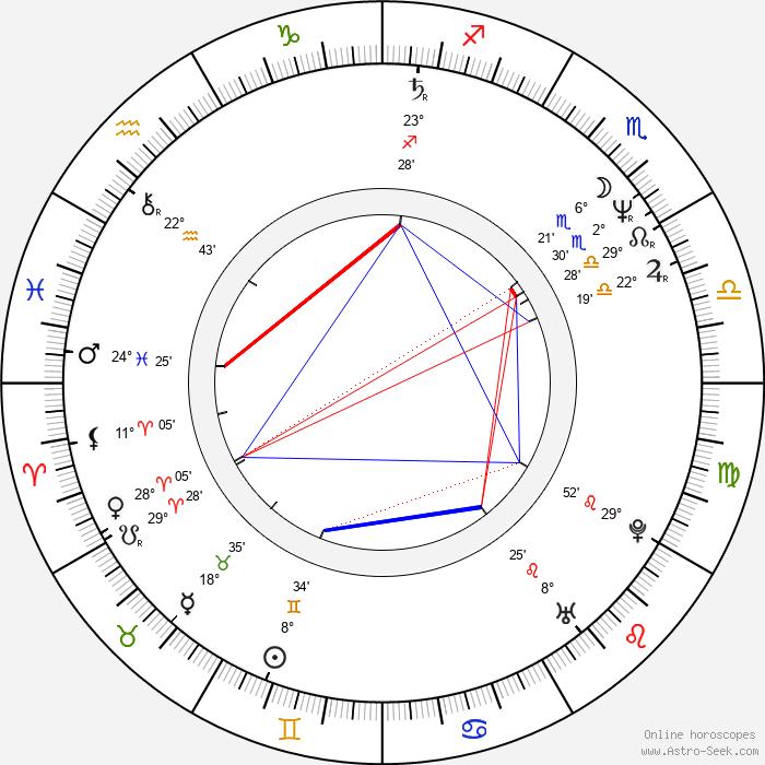 Paul Cameron - Birth horoscope chart