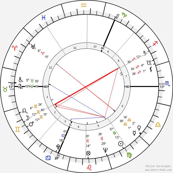 Paul Chemetov - Birth horoscope chart
