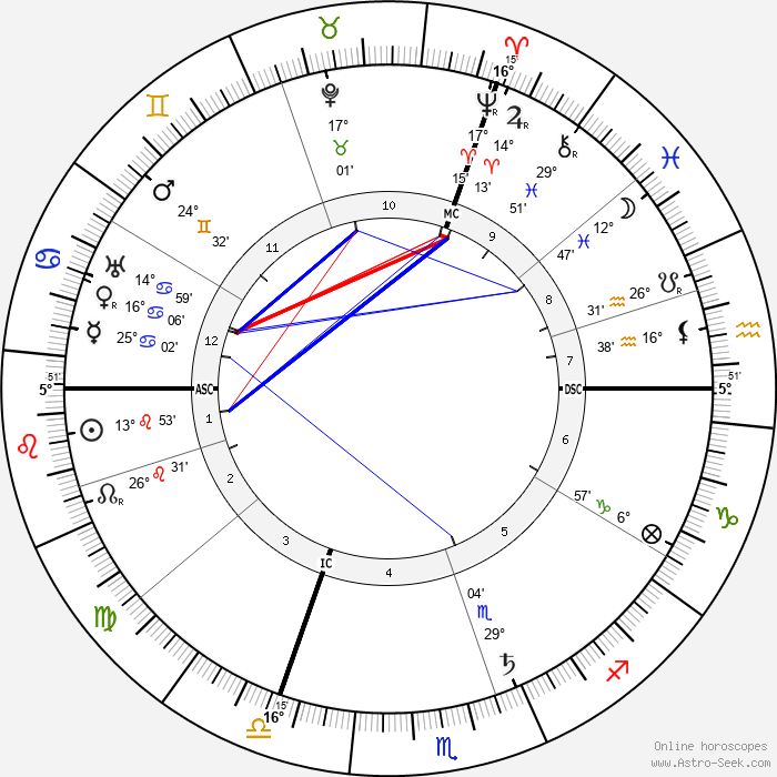 Paul Claudel - Birth horoscope chart