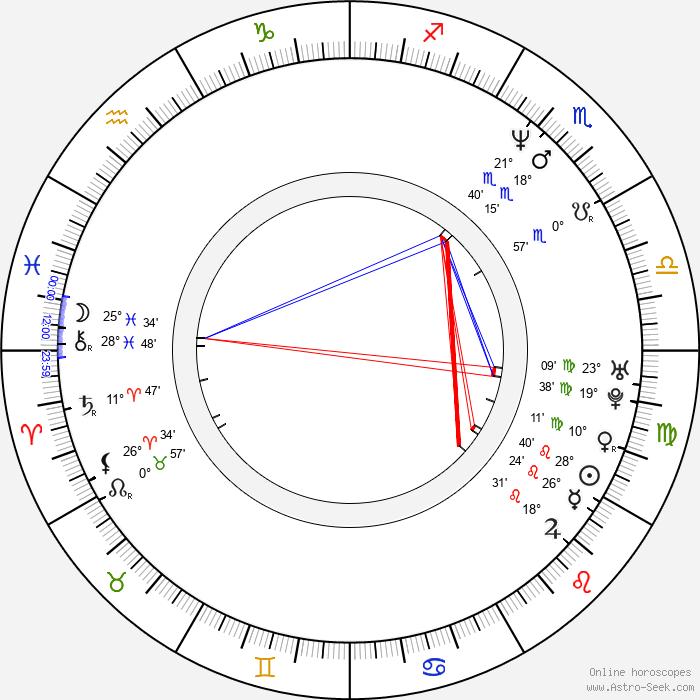 Paul Colman - Birth horoscope chart