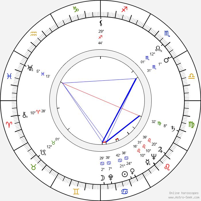 Paul Crauchet - Birth horoscope chart