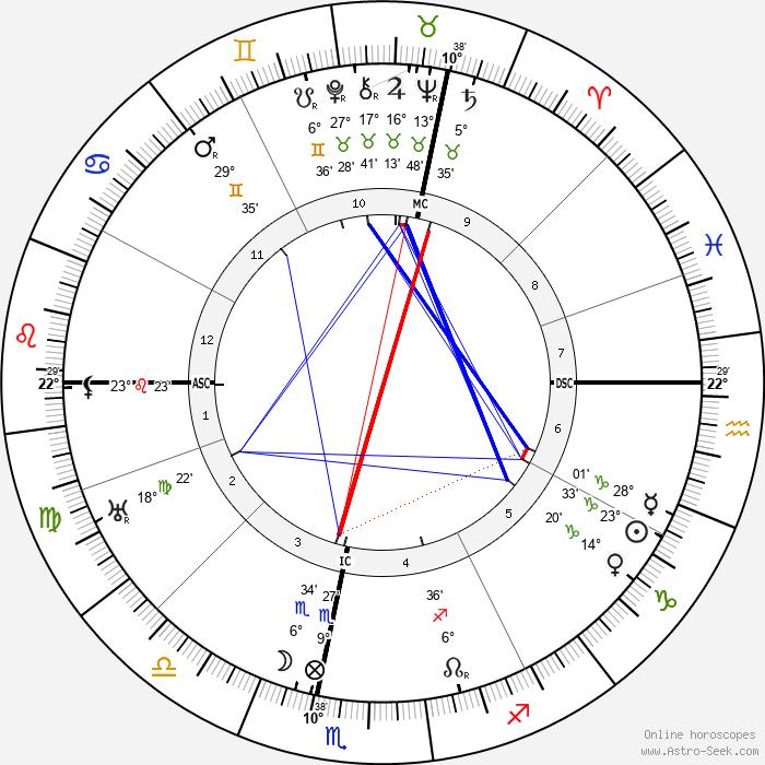 Paul Dassault - Birth horoscope chart