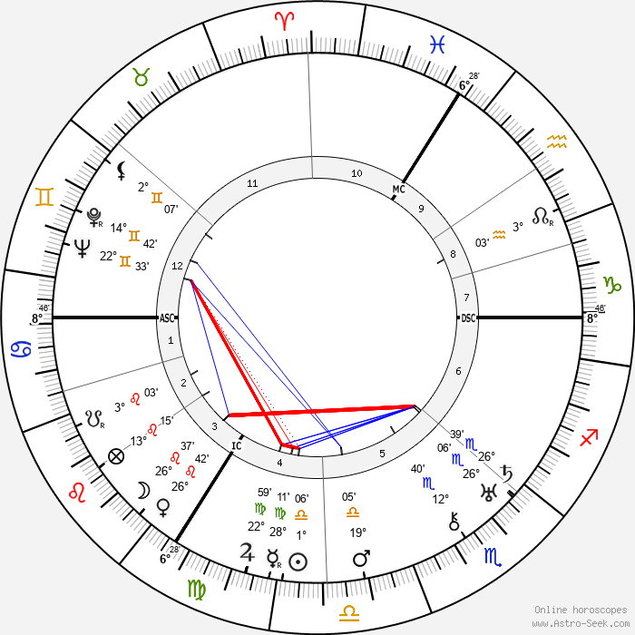 Paul Delvaux - Birth horoscope chart