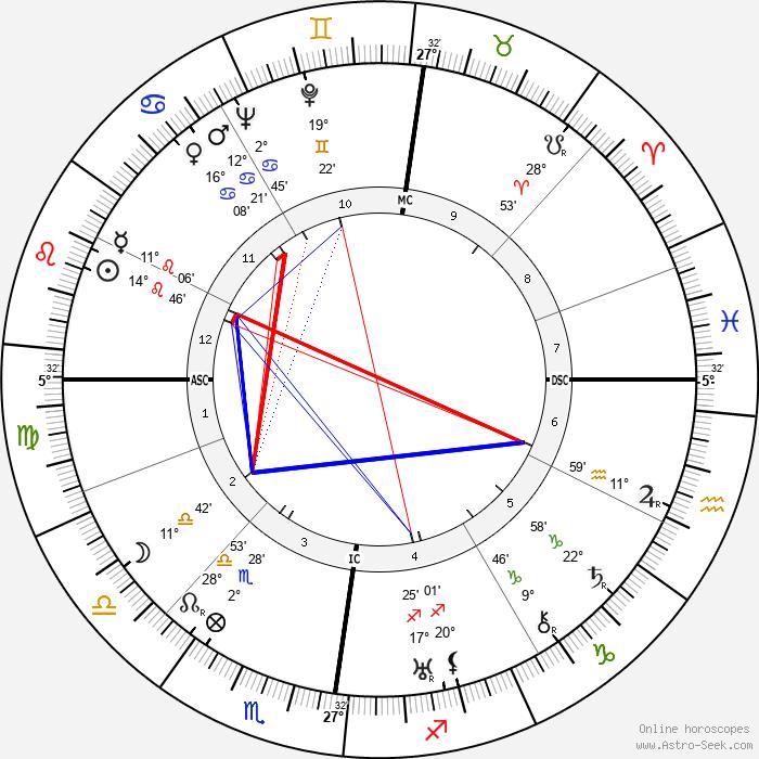 Paul Dirac - Birth horoscope chart
