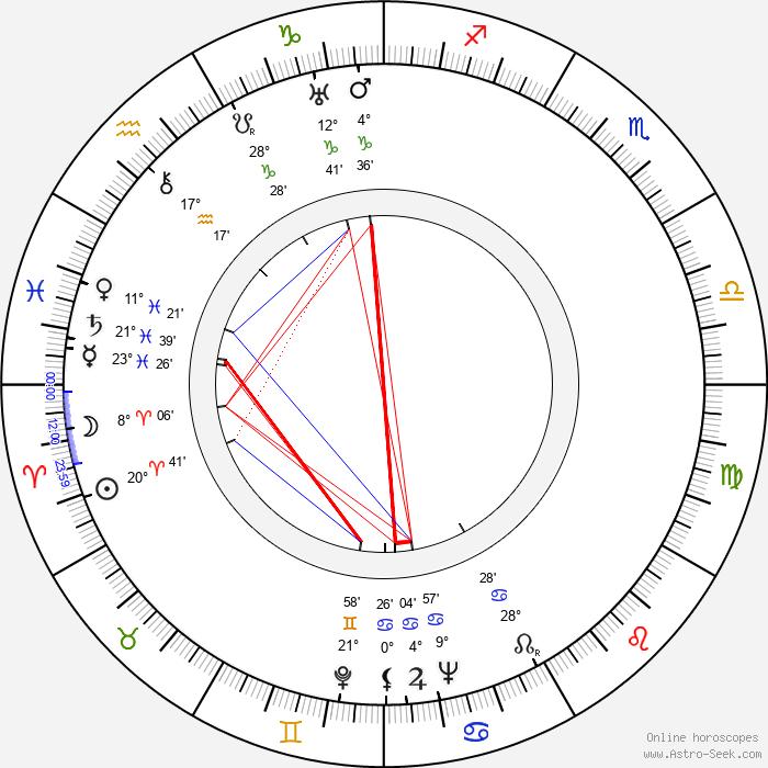 Paul Douglas - Birth horoscope chart
