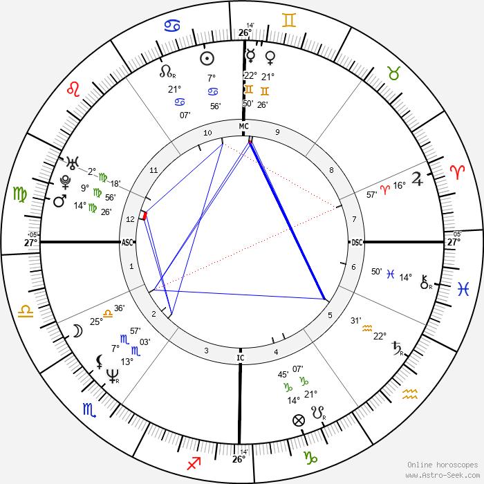 Paul Dujardin - Birth horoscope chart