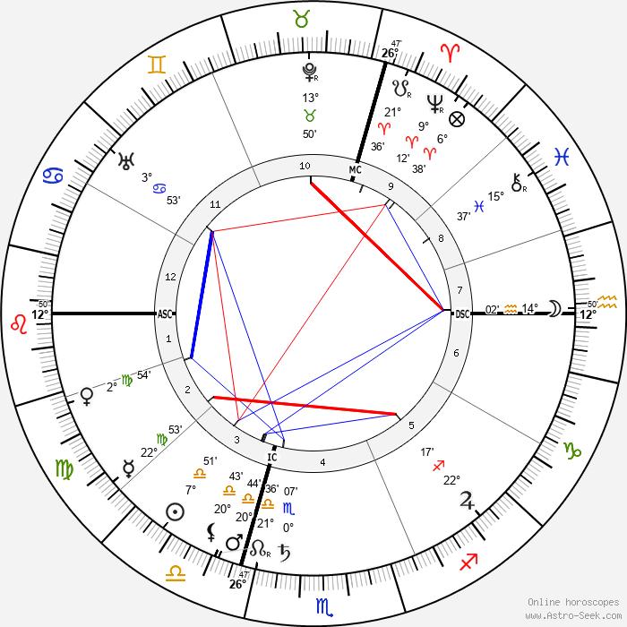 Paul Dukas - Birth horoscope chart