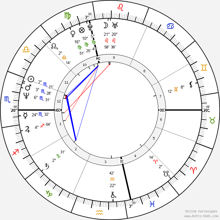 Paul Farmer - Birth horoscope chart