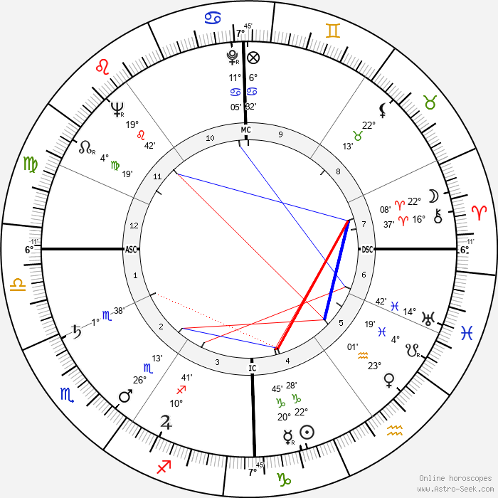 Paul Feyerabend - Birth horoscope chart