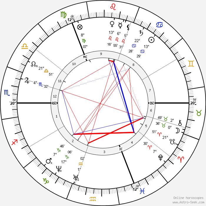 Paul Gabriel - Birth horoscope chart