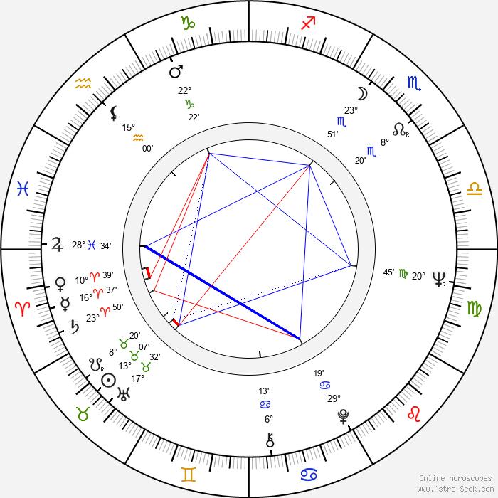 Paul Gleason - Birth horoscope chart