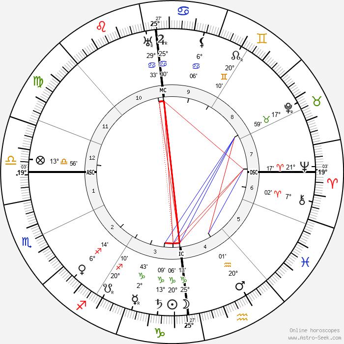 Paul Graener - Birth horoscope chart