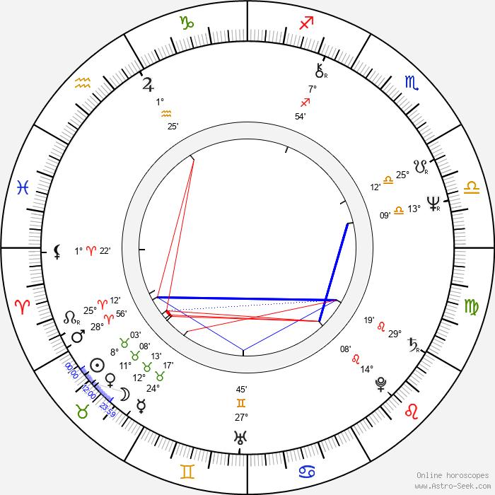 Paul Guilfoyle - Birth horoscope chart