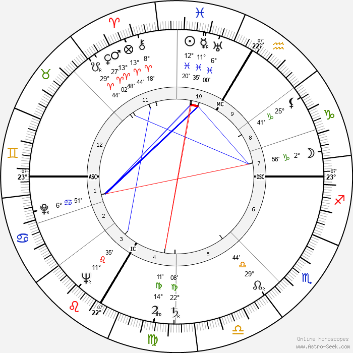 Paul Guimard - Birth horoscope chart