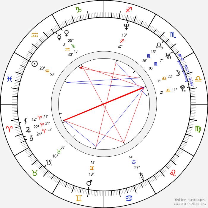 Paul Gunn - Birth horoscope chart
