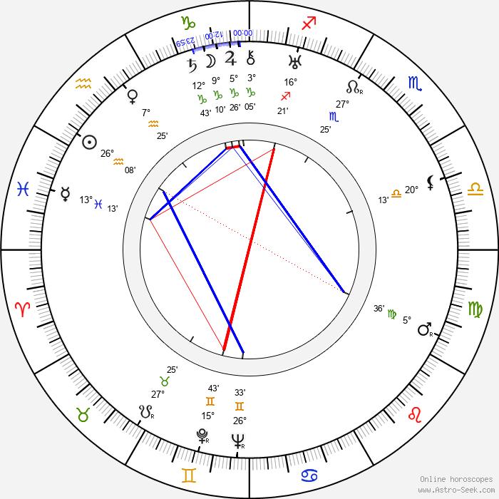 Paul Haesaerts - Birth horoscope chart