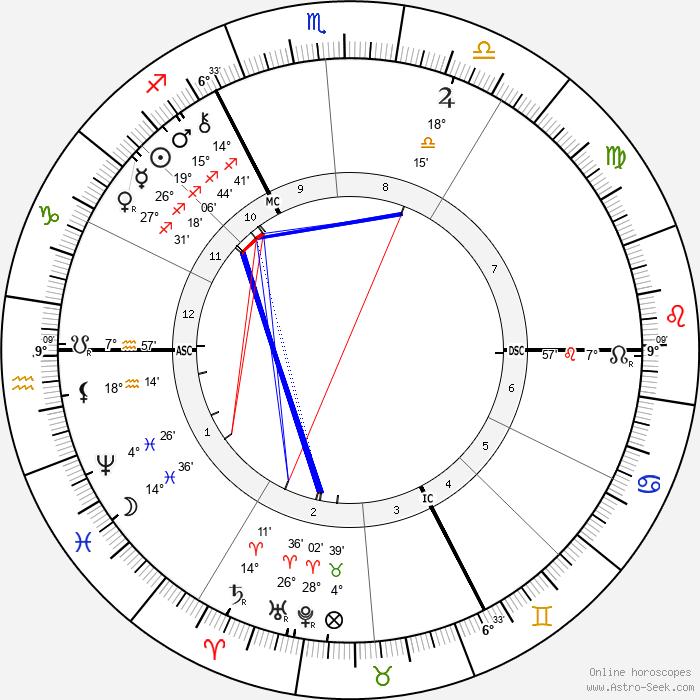 Paul Hankar - Birth horoscope chart