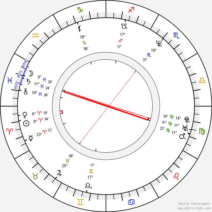 Paul Harather - Birth horoscope chart