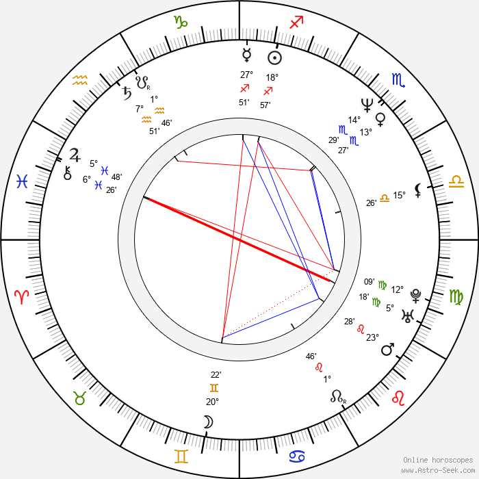 Paul Haslinger - Birth horoscope chart