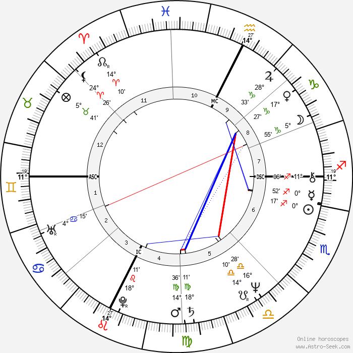 Paul Hewitt - Birth horoscope chart