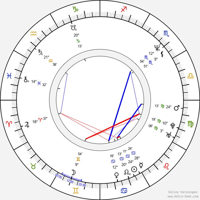 Paul Hipp - Birth horoscope chart
