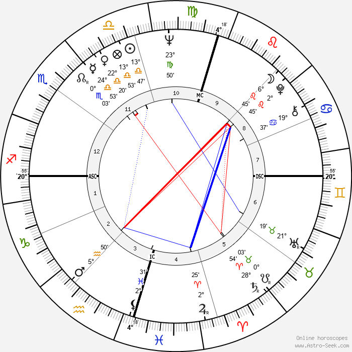 Paul Hogan - Birth horoscope chart
