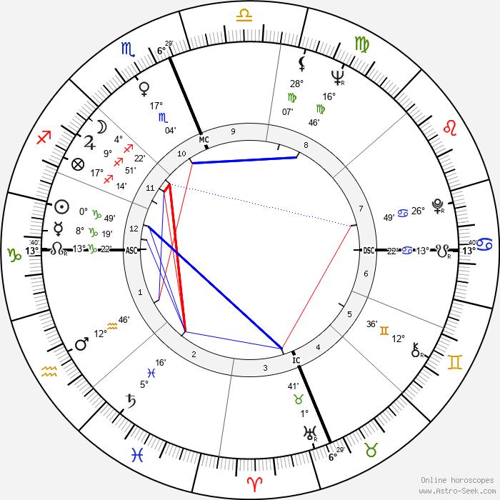 Paul Hornung - Birth horoscope chart