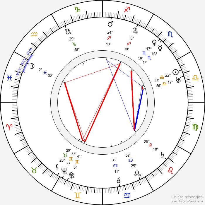 Paul Hurst - Birth horoscope chart