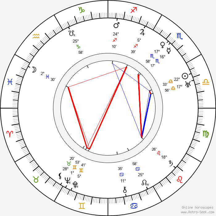 Paul Hurst - Birth horoscope chart